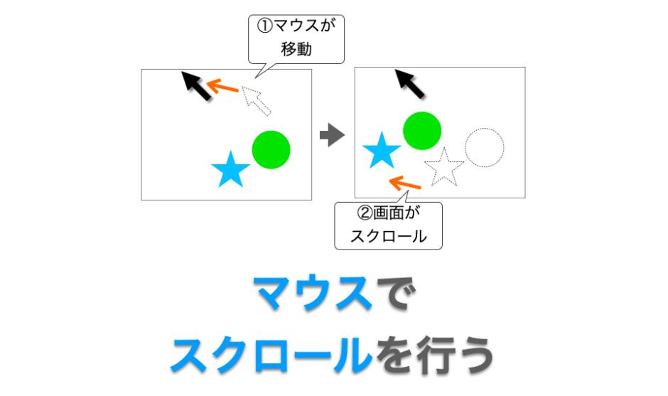 マウスでスクロールを行う方法の解説ページアイキャッチ