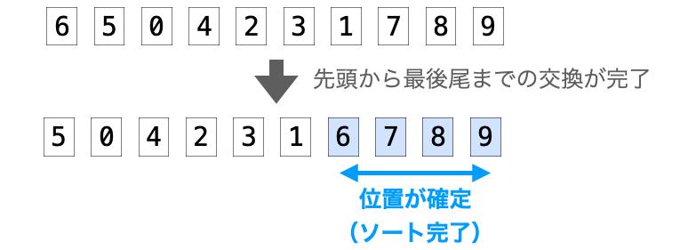 バブルソートで先頭から最後尾までのデータの交換で後ろ側のデータの位置が確定する様子