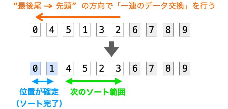 最後尾から先頭の方向の一連のデータで今度は後ろ側のデータの位置が確定する様子