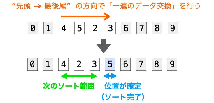 先頭から最後尾の方向の一連のデータでさらに後ろ側のデータの位置が確定する様子