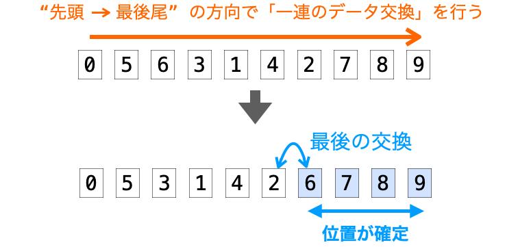 最後の交換を行なったデータの後ろ側以降のデータの位置が確定する様子