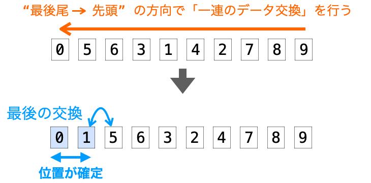 最後の交換を行なったデータの前側以前のデータの位置が確定する様子
