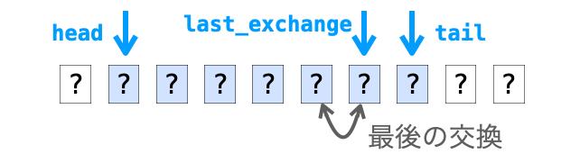 last_exchangeが最後に交換されたデータの後ろ側の位置を示す様子