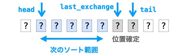last_exchangeからtailのデータの位置が確定する様子