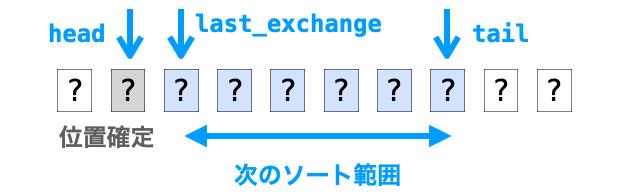 headからlast_exchange-1データの位置が確定する様子