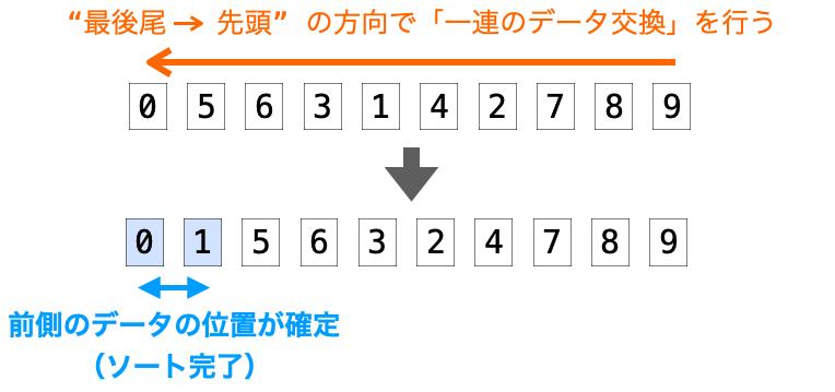 バブルソートで最後尾から先頭までのデータの交換で後ろ側のデータの位置が確定する様子