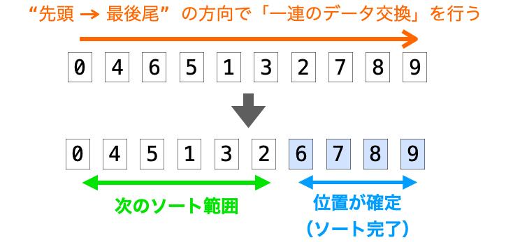 先頭から最後尾の方向の一連のデータで後ろ側のデータの位置が確定する様子