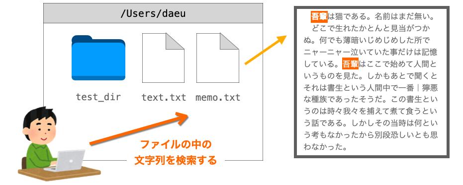 grepコマンドの説明図