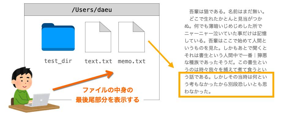 tailコマンドの説明図