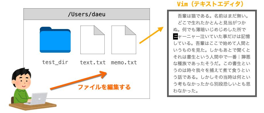 vimコマンドの説明図