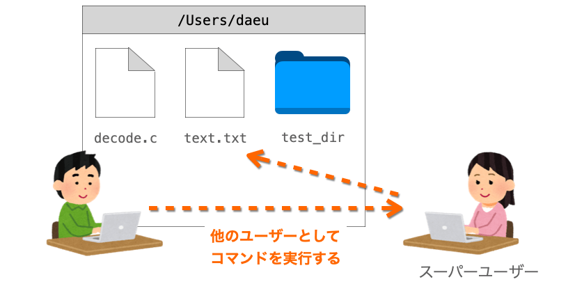 sudoコマンドの説明図