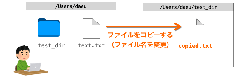 cpコマンドの説明図2