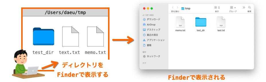 openコマンドの説明図1