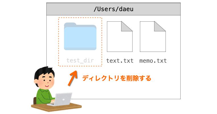 rmdirコマンドの説明図