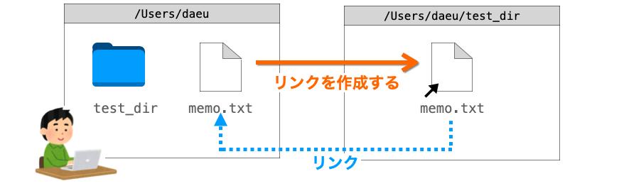 lnコマンドの説明図