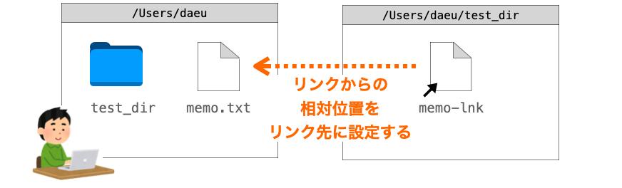 リンク先に相対パスを設定した場合のlnコマンドの注意点