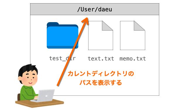 pwdコマンドの説明図