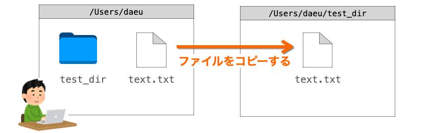 cpコマンドの説明図