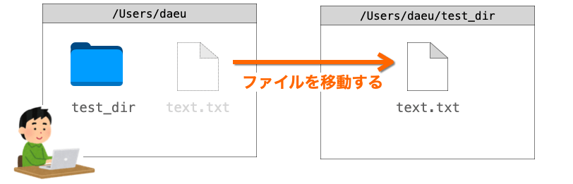 mvコマンドの説明図1