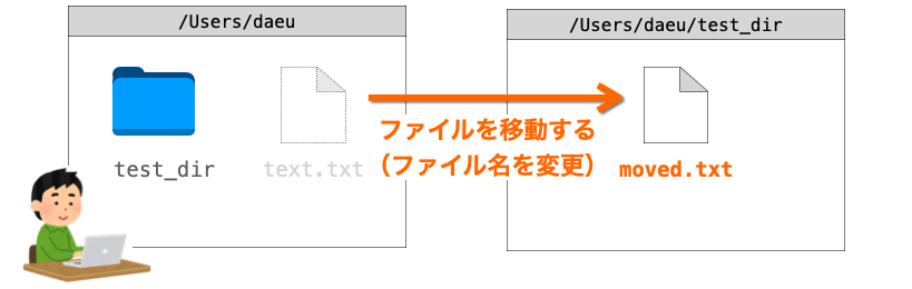 mvコマンドの説明図2