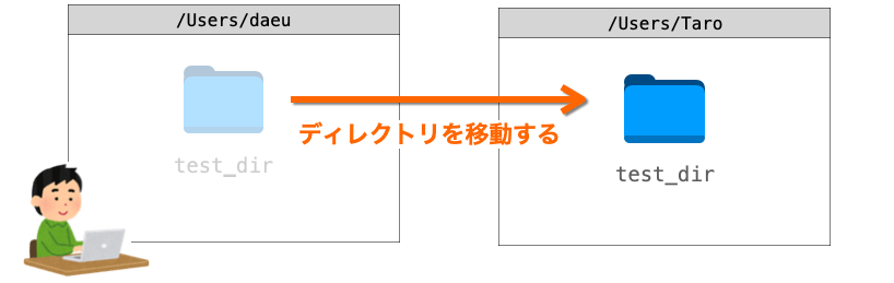 mvコマンドの説明図4