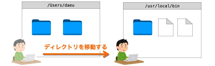 cdコマンドの説明図