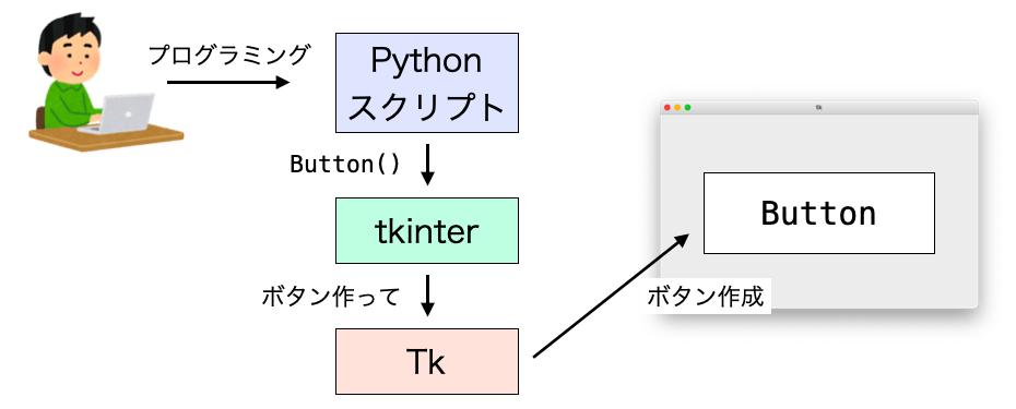tkinterとTkの関係図