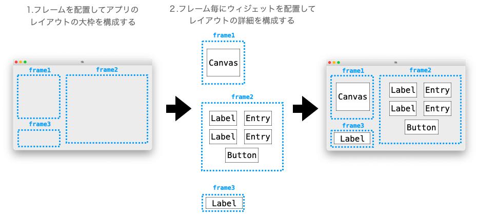 アプリのレイアウトを2段階的に構成する流れ