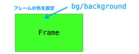 bg設定の説明図