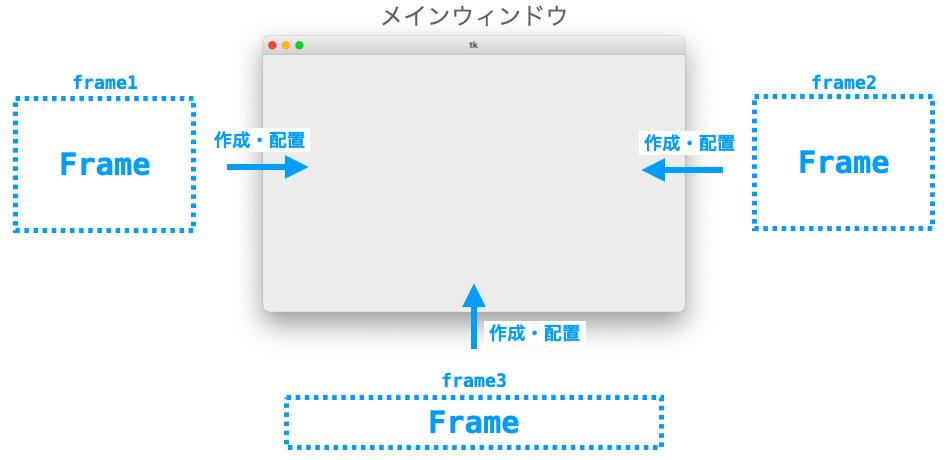 Frameをメインウィンドウ上に作成・配置する様子