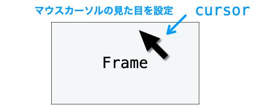 cursor設定の説明図
