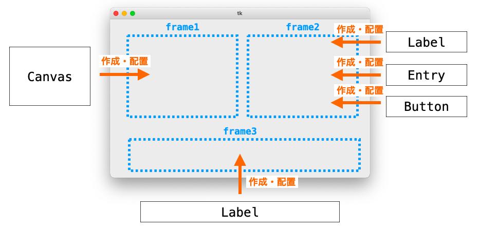 各種ウィジェットをFrame上に作成・配置する様子