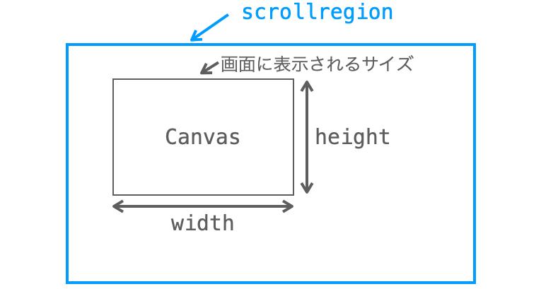 キャンバスに対するscrollregion設定の説明図
