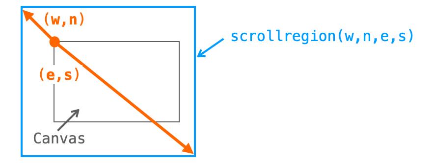 左上方向にもスクロールできるようにするためのscrollregionの設定