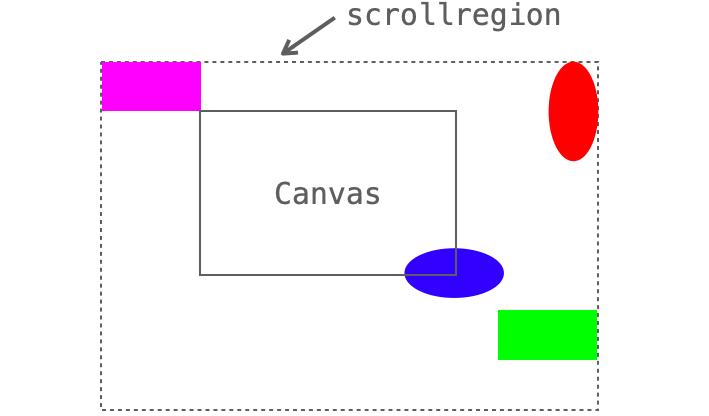 図形の描画位置の説明図