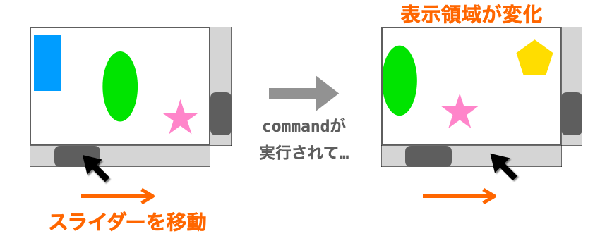 commandが実行されて表示領域が変化する様子