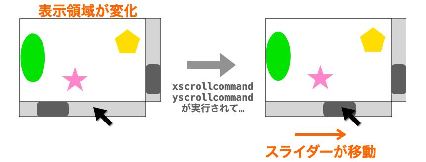 setが実行されてスクロールバーの位置が変化する様子