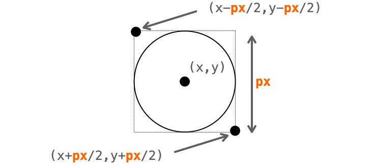 create_ovalに指定する円のサイズの説明図