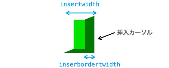 insertborderwidthオプションの説明図