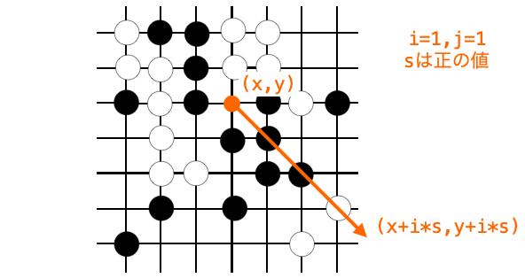 sが正の値である時に並んでいる石の個数をカウントする様子