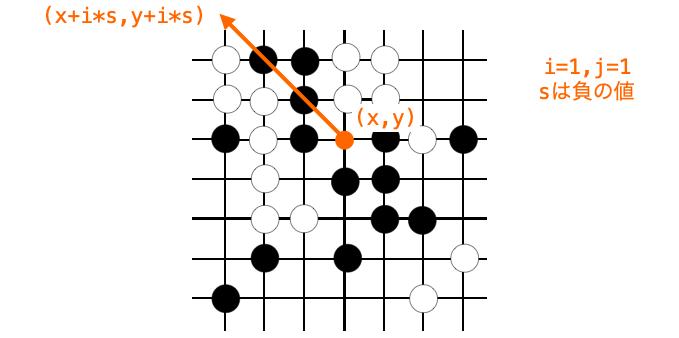 sが負の値である時に並んでいる石の個数をカウントする様子