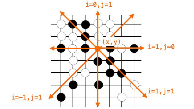 全方向に対して石が並んでいる個数をカウントする説明図