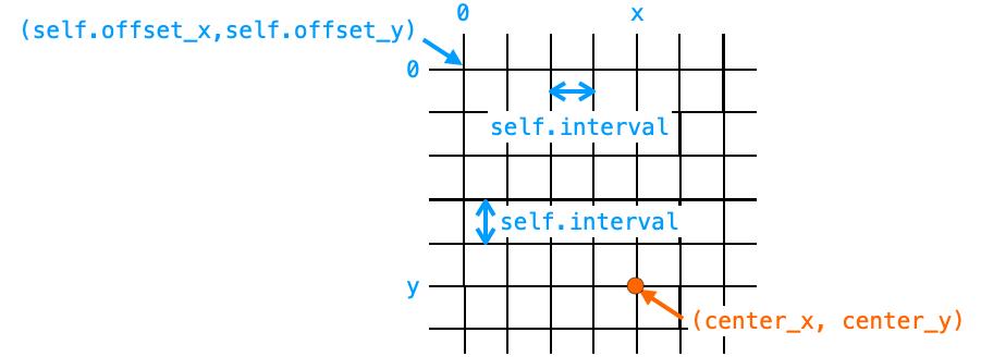 交点の位置からキャンバス上の座標を計算する説明図