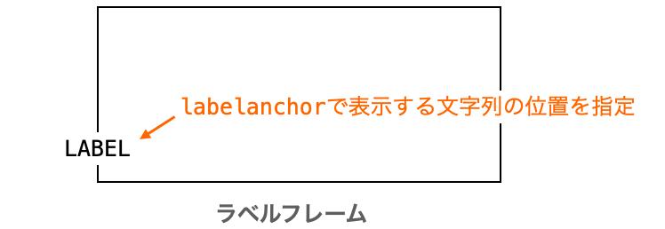 labelanchorの説明図