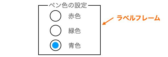 ラベルフレームでラジオボタンが何を設定するものであるかを分かりやすくする例