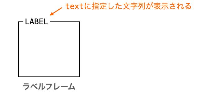 textに指定した文字列がラベルとして表示される様子