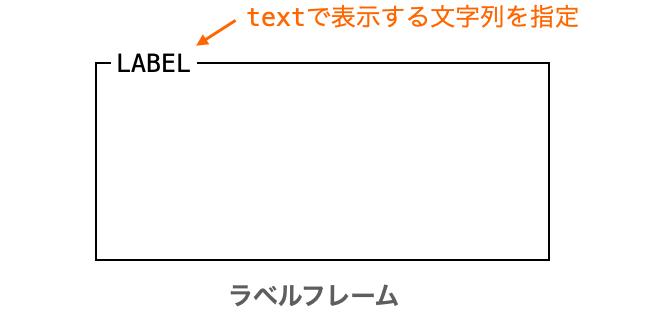 textオプションの説明図