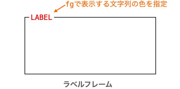 fgオプションの説明図
