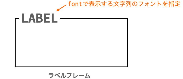 fontオプションの説明図