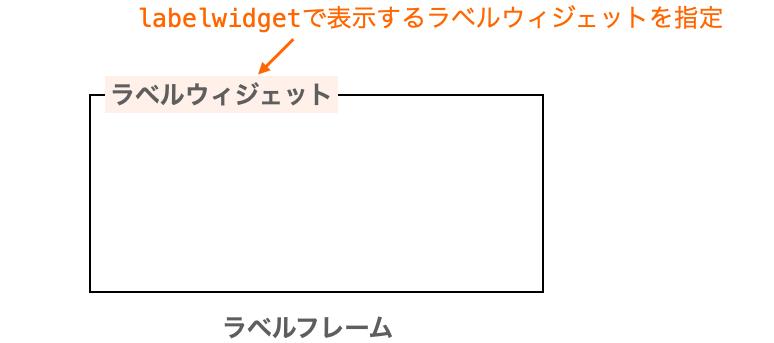 labelwidgetオプションの説明図